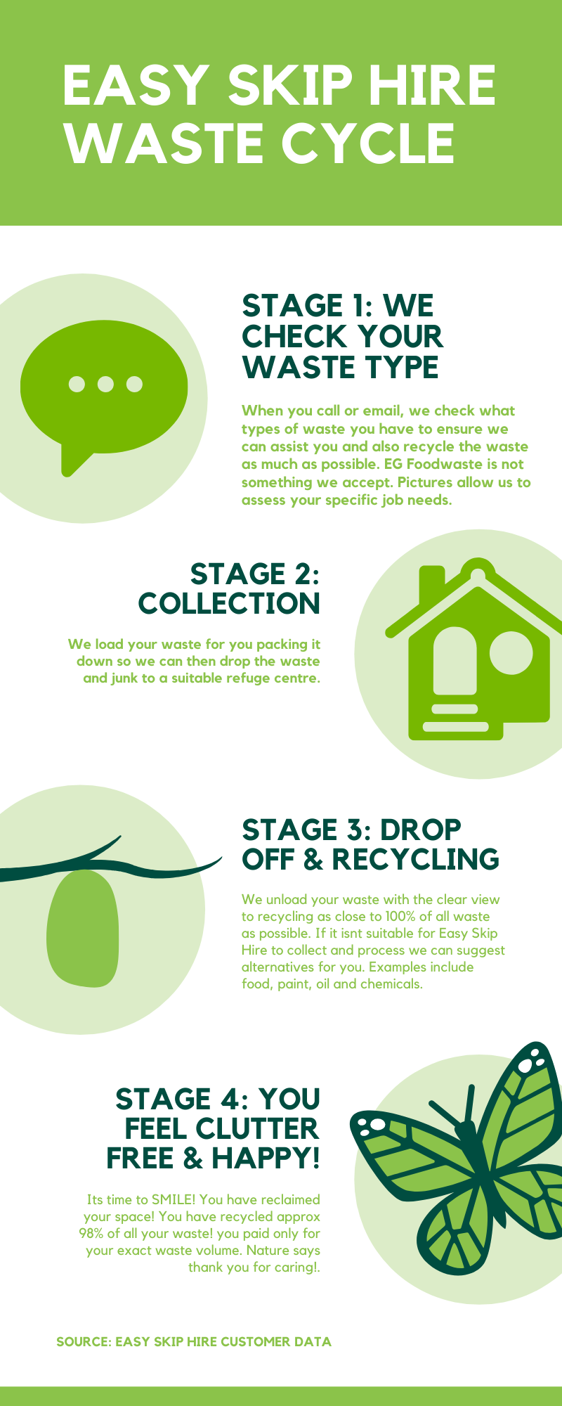 easy skip hire environmental infographic